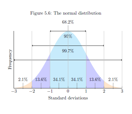 Normal distribution diagram in LaTeX (Using Pgfplots package)